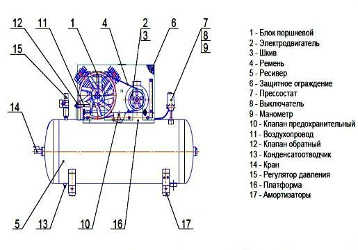 Компрессор промышленный – конструкция