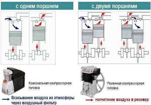 Принцип действия компрессоров